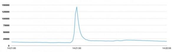 tps-spike