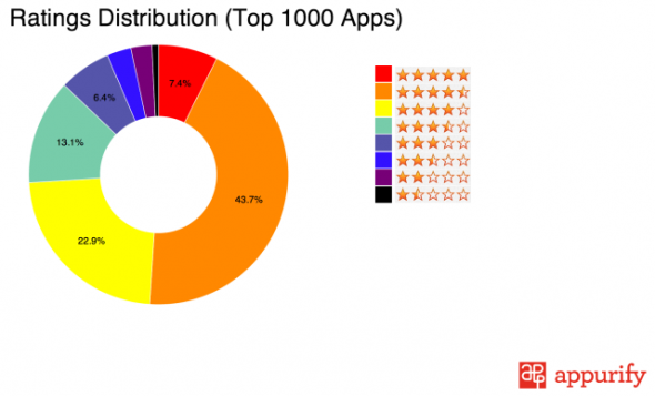 App Store Değerlendirme
