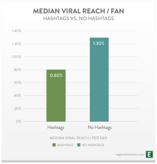 Facebook Hashtag'lerin Viral Etkisi