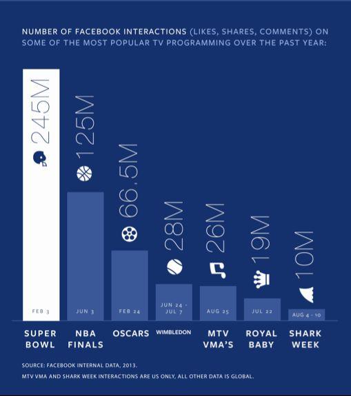 Facebook ve TV