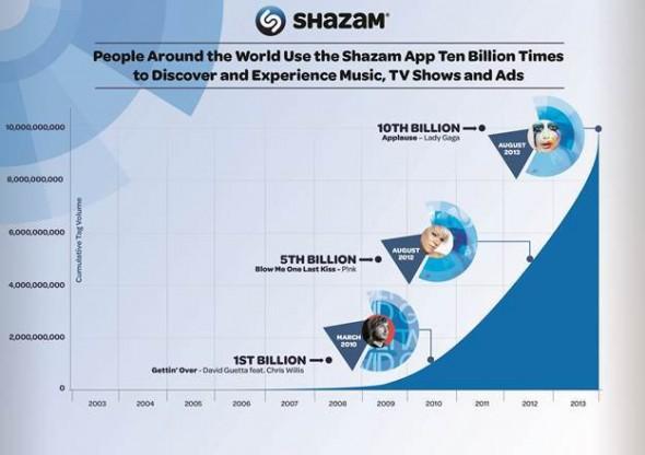 Shazam Kullanıcı Sayısı
