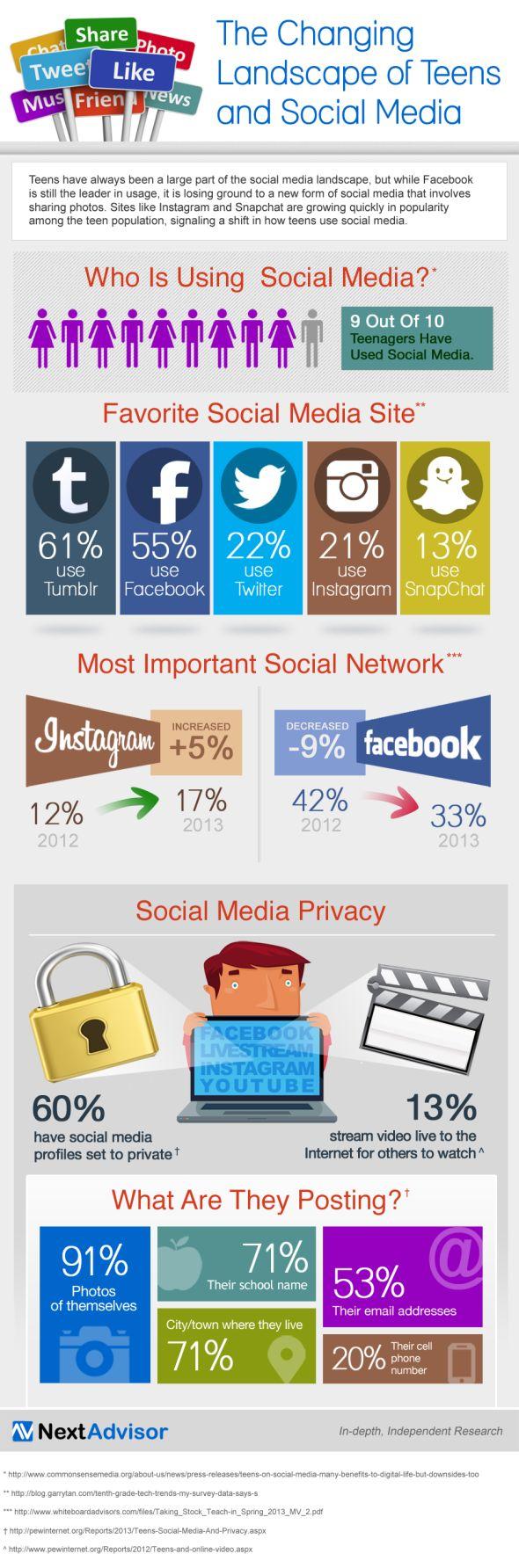 Sosyal Medya İnfografik-