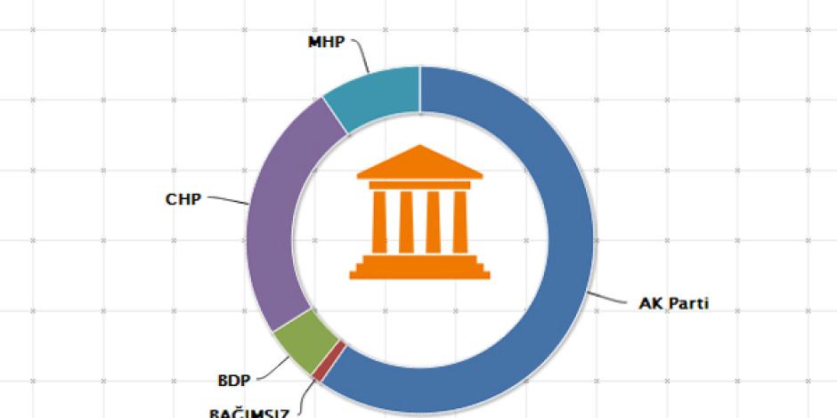 getDemokrasi(): Meclis Verilerini Siyasi İcraat Raporuna Dönüştüren İnternet Projesi