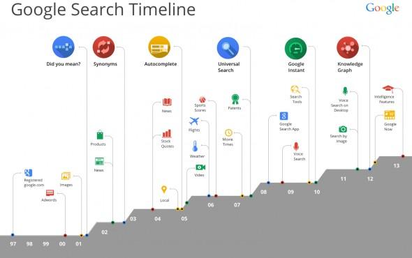 Google Zaman Tüneli