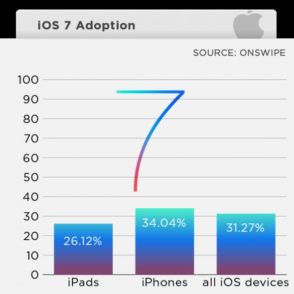 ios7 Onswipe Araştırması