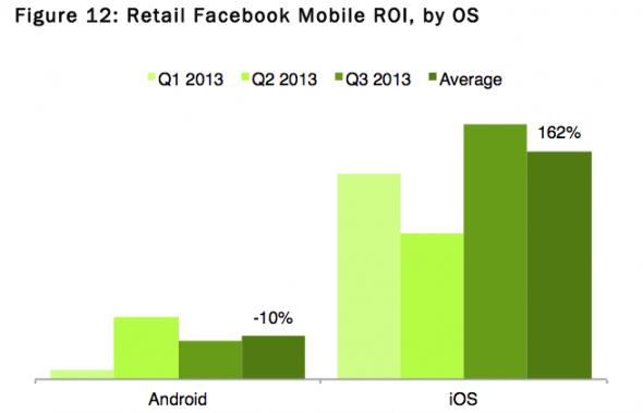 Facebook Mobil ROI