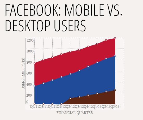 Facebook Web VS Mobil Kullanıcılar