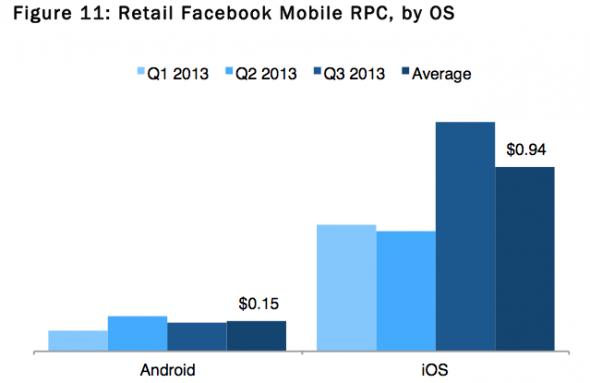 Facebook iOS ve Android Reklamları