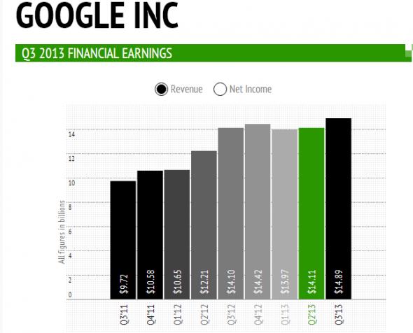 Google Üçüncü Çeyrek Raporu