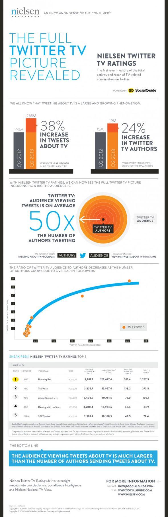 Nielsen Twitter Ölçümleri