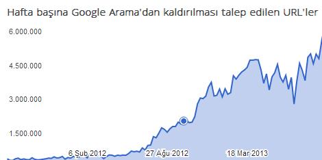 Telif Hakkı Kaldırma Talepleri – Google Şeffaflık Raporu