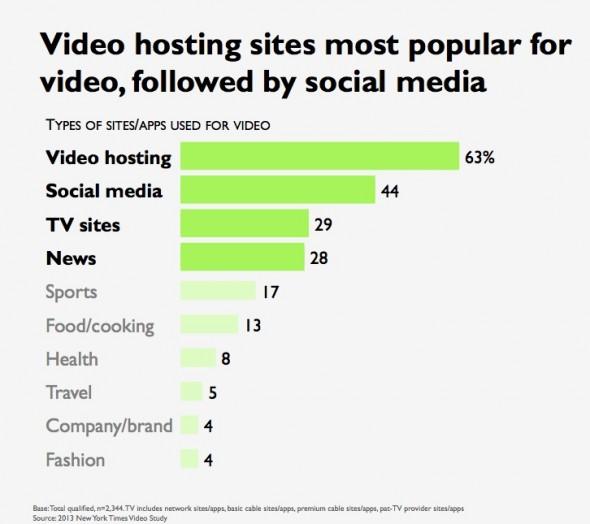 Video İzleme Siteleri