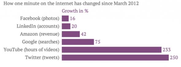 İnternette Geçirilen Zaman Artışı