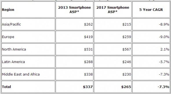 Akıllı Telefon 2013 Fiyat