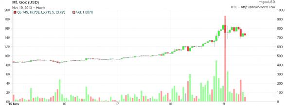 Bitcoin Piyasası