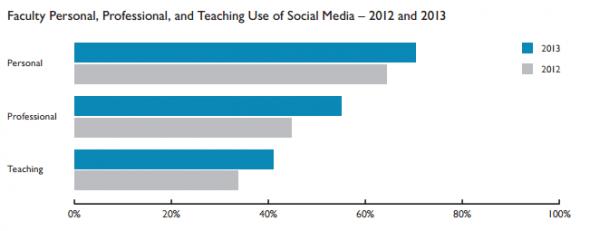 Sosyal Medya Eğitim