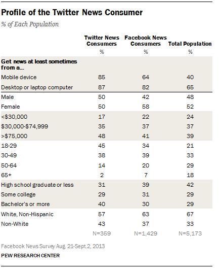 Twitter Haber Takipçileri Profili