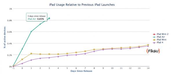 iPad Satışları