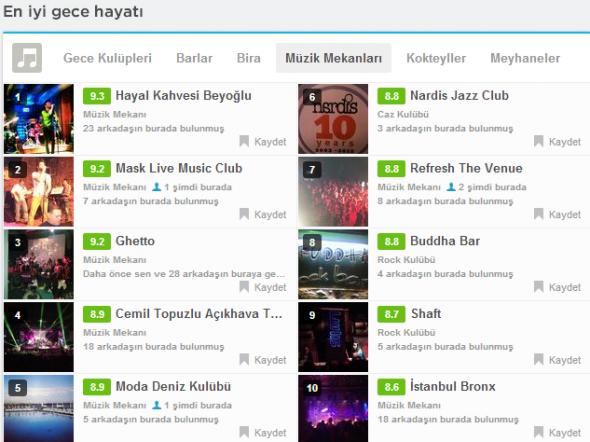 İstanbul En İyi Foursquare