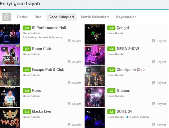 Foursquare Ankara En İyiler