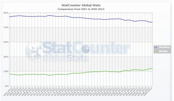 Mobil vs Masaüstü Tarayıcı Payı