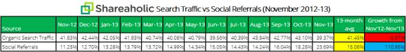 Shareaholic-arama-trafigi-vs-sosyal-trafik