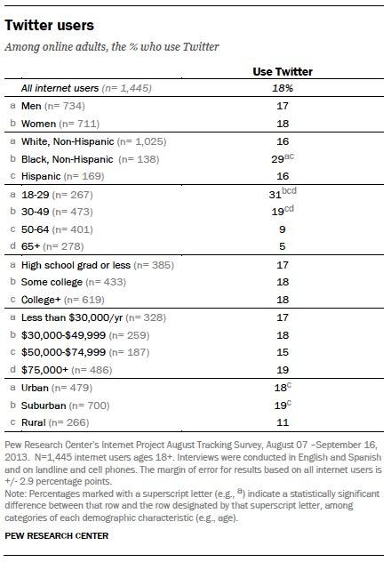 Twitter-demografik