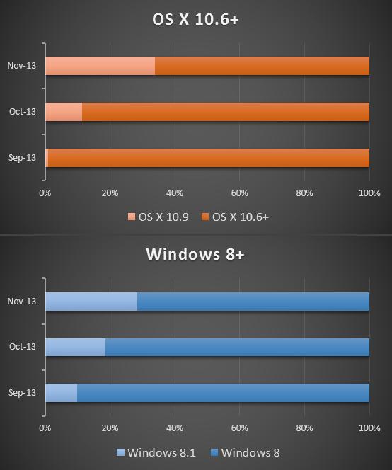 Windows vs OSX