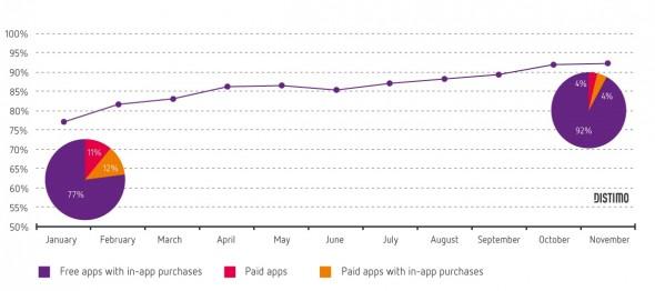 app-store-gelir-2013