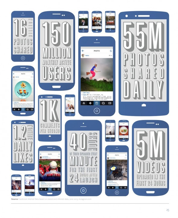 facebook-mobil-veriler