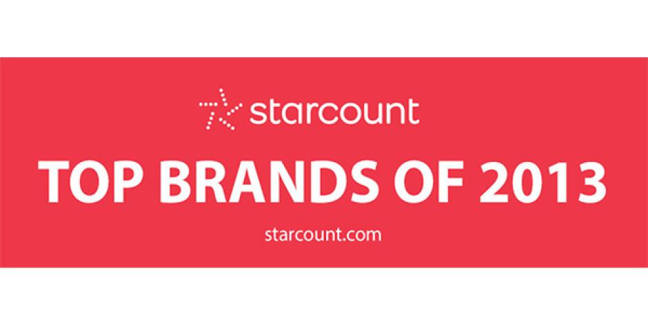 Sosyal Medyanın 2013'teki En Başarılı Global Markaları