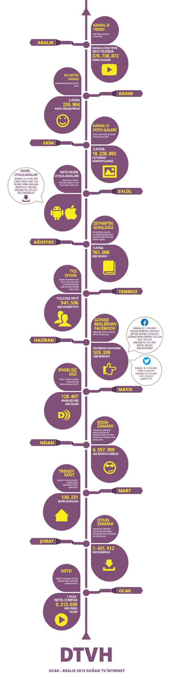 Dogan-TV-Infografik