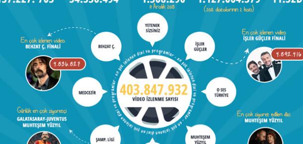 Star TV'nin 2013'teki Dijital Karnesi [İnfografik]