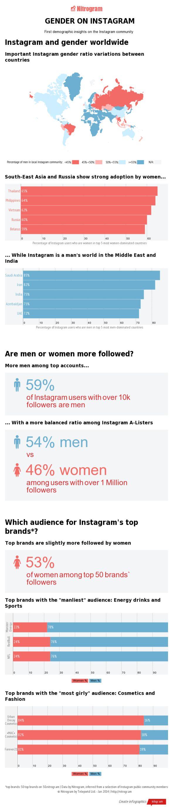 Instagram'da Cinsiyet Dağılımı