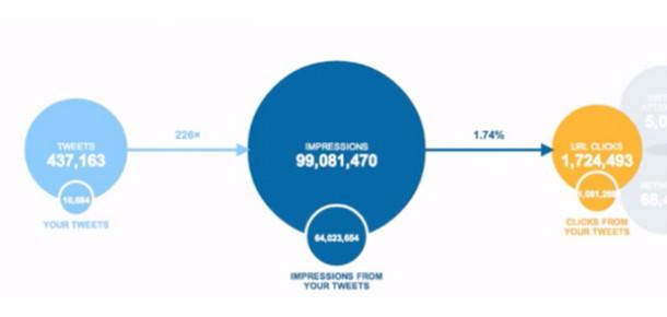 Twitter'dan Cards Kullanıcıları İçin Özel Analytics Hizmeti