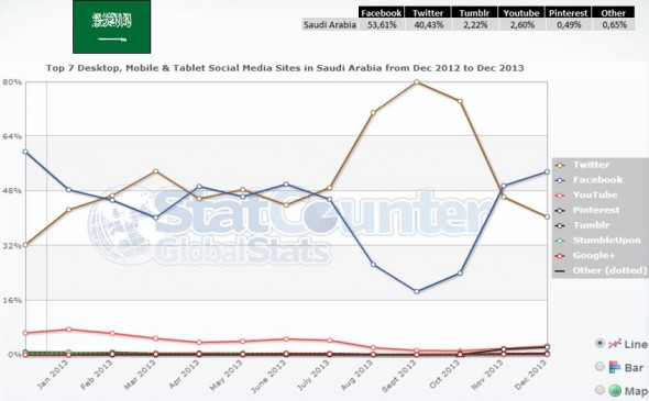 16-suudi-arabistan-sosyal-medya