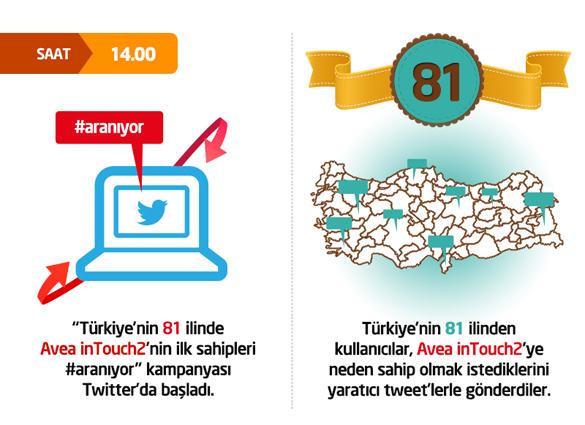 Avea_infografik_1