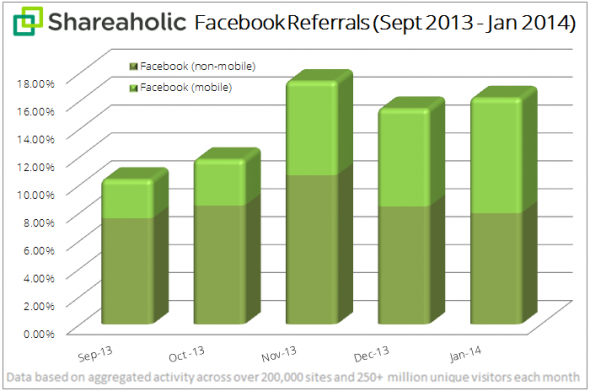 Facebook-Mobile-Referrals-Report-February-2014-chart