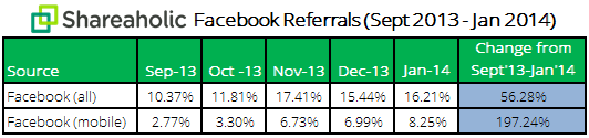 Facebook-Mobile-Referrals-Report-February-2014-data