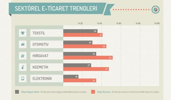 eticaret-trend