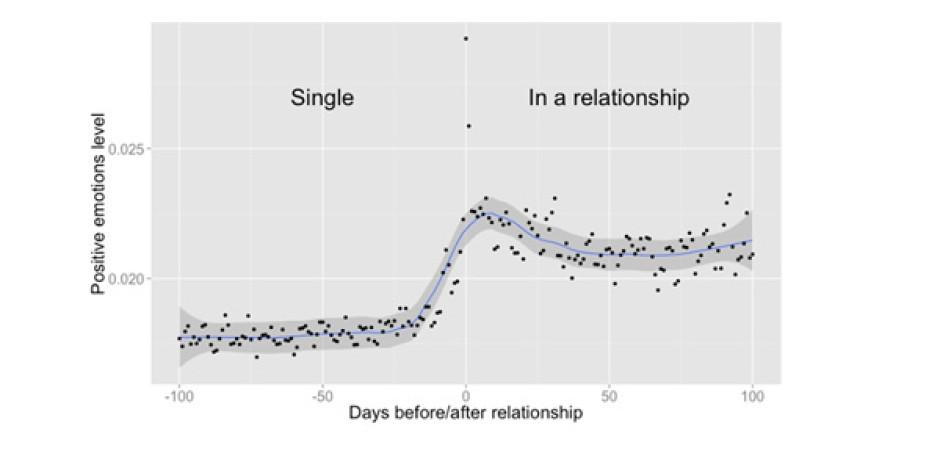 Facebook'ta Çiftler Arasındaki Etkileşim Nerede Başlar Nerede Biter? [Araştırma]