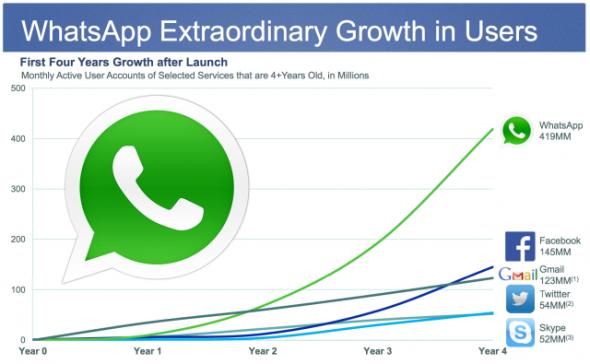 Facebook un whatsapp satın alması