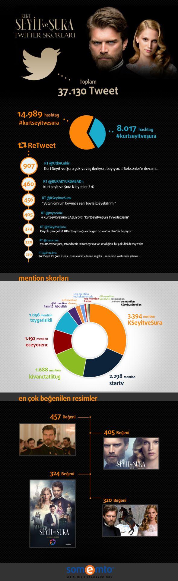 Somemto_kurt_seyit_sura_infographic