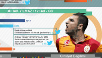 Meaminds'tan Sosyal Medyada Geçtiğimiz Ayın Süper Lig Analizi