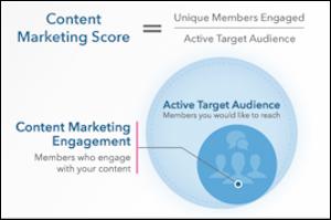 content-marketing-score