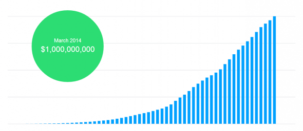kickstarter-1-milyar