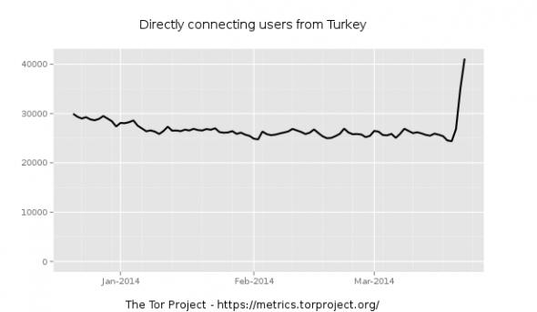 tor-turkiye