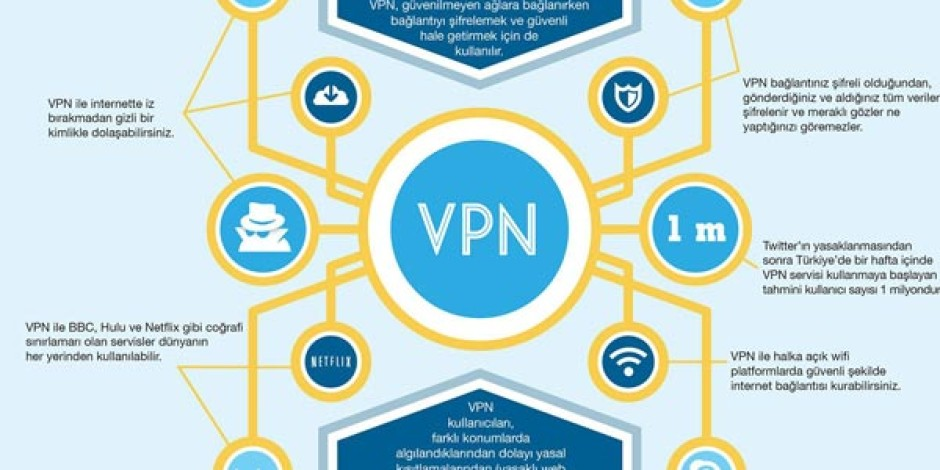 Türkiye'deki Reklamverenlerin VPN İle İmtihanı [İnfografik]