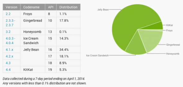 Android-Google-Rapor
