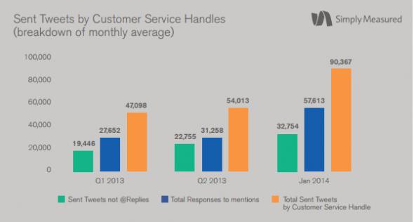 customer-service-handles